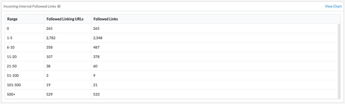 Strony ze zbyt dużą i zbyt małą liczbą linków wewnętrznych - tabela SiteBulb